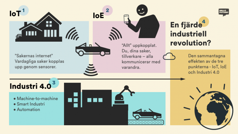 Industri 4.0, internet of things, tredje vågen – vi reder ut den digitaliserade industrins begrepp
